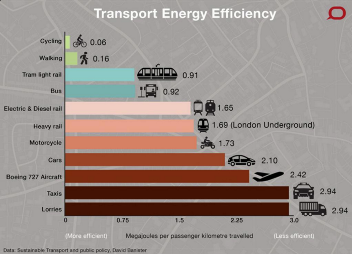 Transport_Energy_Efficienty